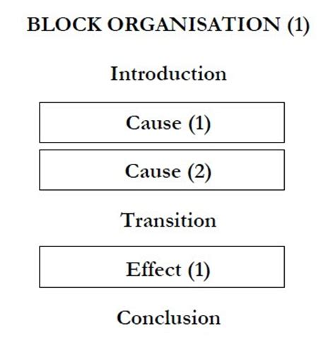 Compare and contrast essay organization steps